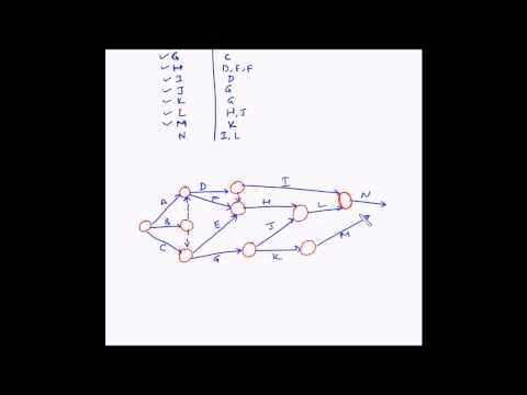 Project Management - Network diagram - Example 4