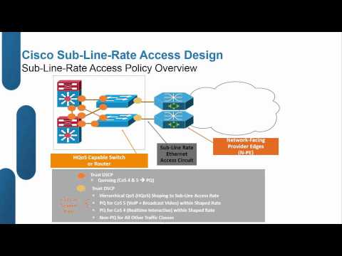 Cisco QoS: Design And Best Practices For Enterprise Networks
