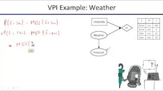 Lecture 17 Decision Diagrams And VPI