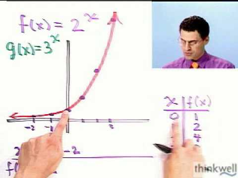 Graphing Exponential Functions: Useful Patterns from Thinkwell Precalculus