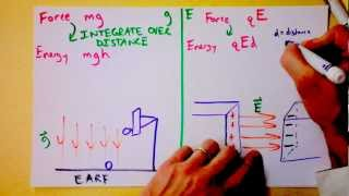 Finally, a Useful Explanation of Electric Potential with Analo...