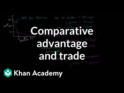 comparative advantage theory of international trade
