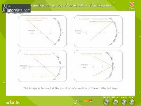 Formation Of Image By a Concave Mirror In Ray Diagram