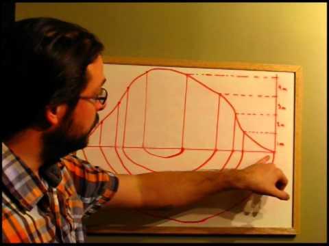 comment construire une courbe en svt