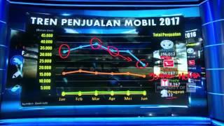 Video Penjualan Otomotif Melambat MP3, 3GP, MP4, WEBM, AVI, FLV Oktober 2017