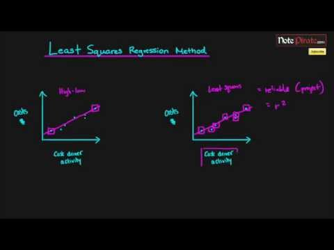 Least Squares Regression Method (Managerial Accounting Tutorial #9)
