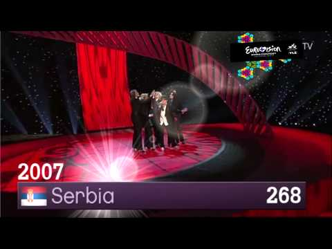 Video Eurovision 2000-2013 All Winners (HQ & HD) download in MP3, 3GP, MP4, WEBM, AVI, FLV January 2017