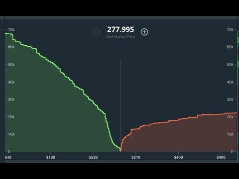 GDAX Demand Chart Reading