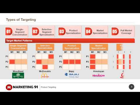 Targeting and Segmentation in Marketing - Explained with examples