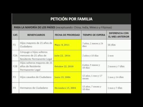 Boletín de visas correspondiente al mes de Agosto / Hablemos de migración 11-8-18