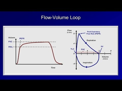 Pulmonary Function Tests (PFT): Lesson 2 - Spirometry