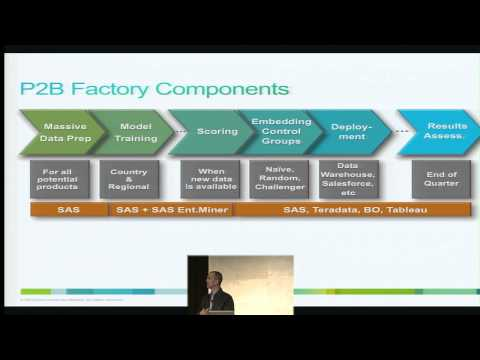 Cisco's Predictive Model Factory