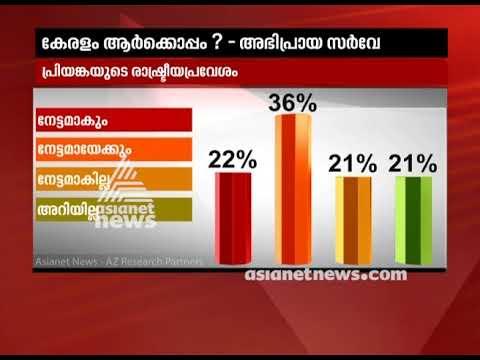 Will Priyanka Gandhi's entry impact politics | Asianet news Election survey