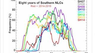 Magnetic Storm, Solar Eruptions, NLCs | S0 News March 1, 2015