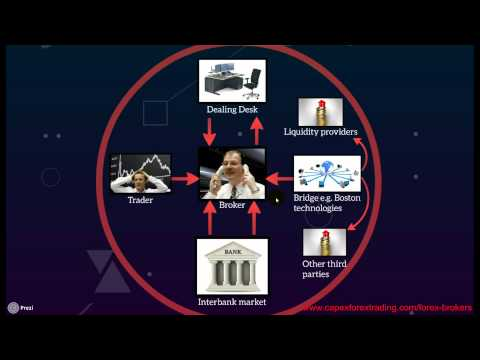 Interactive brokers forex ecn