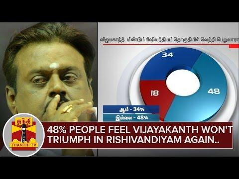 48%-people-feel-Vijayakanth-wont-triumph-in-Rishivandiyam-again-Makkal-Yaar-Pakkam