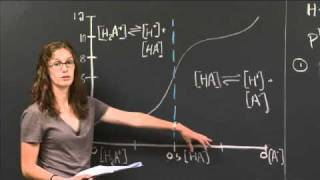 Final Exam B, Problem 5 | MIT 3.091SC Introduction To Solid State Chemistry, Fall 2010