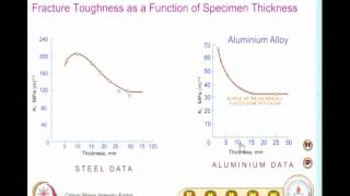 Mod-06 Lec-31 Fracture Toughness Testing