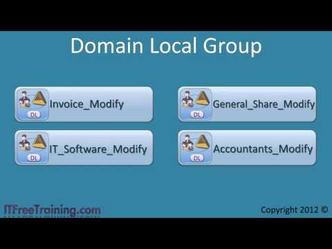 MCITP 70-640: AGUDLP Group Strategy