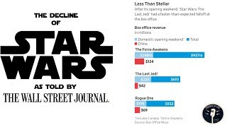 Video The Decline of Star Wars As Told By The Wall Street Journal MP3, 3GP, MP4, WEBM, AVI, FLV Juni 2018