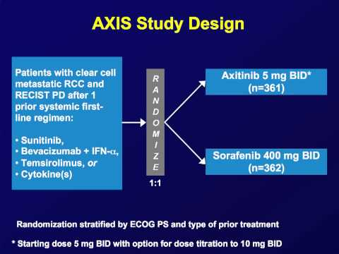 Axitinib IS the New Standard of Care in 2nd-line: PRO Brian I. Rini, M.D.