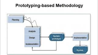 System Analysis and Design Tutorial | Systems Development  Life Cycle (SDLC) Introduction