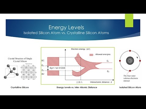 What Is Energy Band Model?