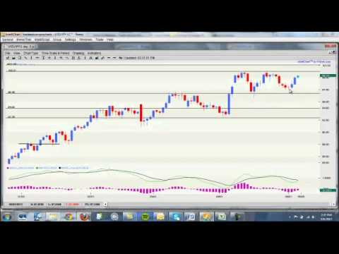 Forex Market Preview May 6 2013 – Learn to Trade Forex