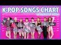 POP SONGS CHART | OCTOBER 2018 (WEEK 3)