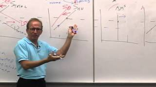 Money And Banking: Lecture 14 - The Loanable Funds Model 4