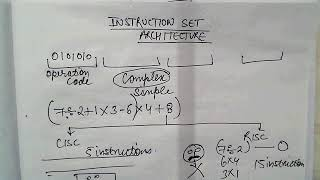 Instruction Set Architecture (CISC vs RISC) for CA IPCC IT Nov 17/May 18