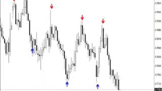 EXIT INDICATOR (BINARY OPTIONS, FOREX, STOCKS)