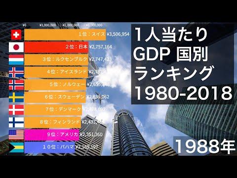 世界の1人当たりGDP 国別ランキング (1980-2018)【動画でわかる統計・データ】