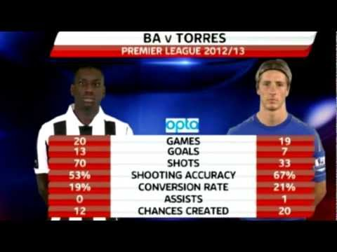 Demba Ba vs Fernando Torres (2012-2013 Season) (видео)