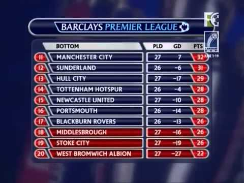 Prem League 08/09