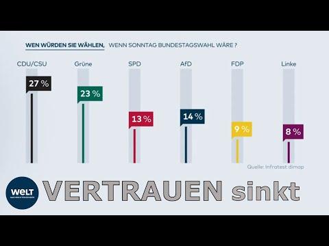 Wahltrend Umfrage: Schlechter Ruf der GROKO schadet a ...