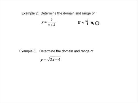 how to determine range of a function
