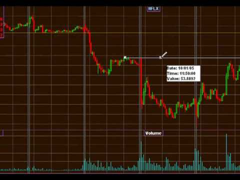 Live Day Trading Stock Video, Learn be become a day trader, Resistance level in NFLX, EBAY and AMZN