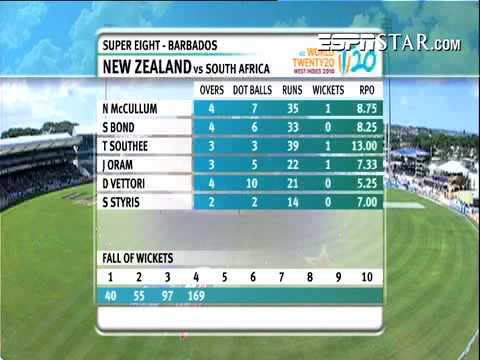 South Africa Vs New Zealand T20 Highlights