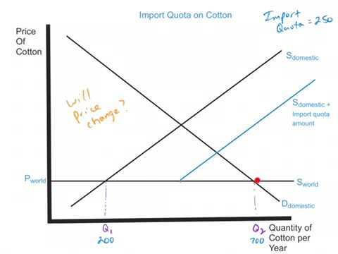 Import Quota Explainer