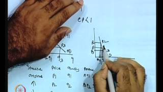 Mod-01 Lec-02 Structure Of Econometric Modelling