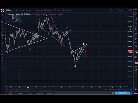 Bitcoin (BTC) Evening Update: An Upward Pointing Wedge Pattern