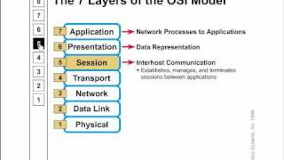 CCNA - OSI Model - Summary.avi