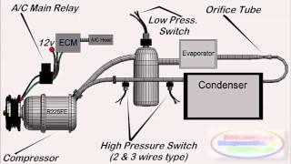 Video Auto Air Conditioning Systems at a Glance MP3, 3GP, MP4, WEBM, AVI, FLV Juni 2018