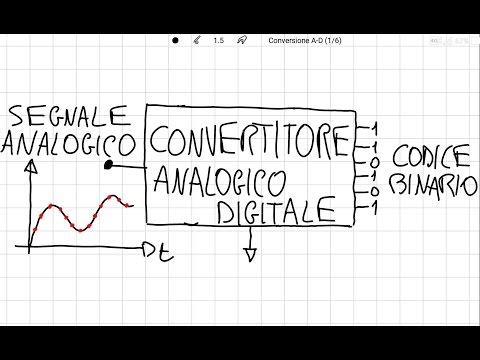 Conversione analogico-digitale: generalità e principi di funzionamento