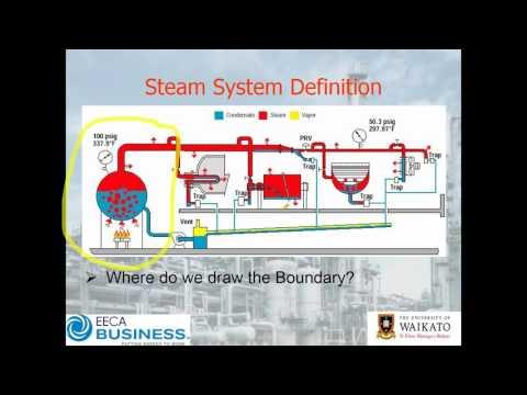 Webinar: Steam System Energy Efficiency – Getting Started
