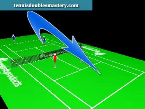 Tennis Doubles Tactics – How To Counter Players That Lob