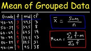 Mean, Median, and Mode of Grouped Data & Frequency Distribution Tables   Statistics