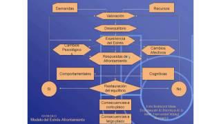 Umh4313 2012-13 Lección 006 Tema 3 Estrés Y Afrontamiento Del Estrés
