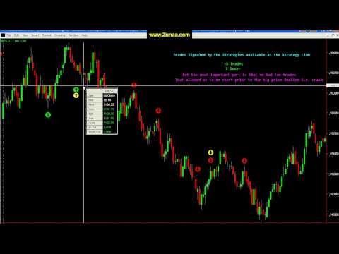 Day Trading Strategy – Trading Strategies that  work on any market